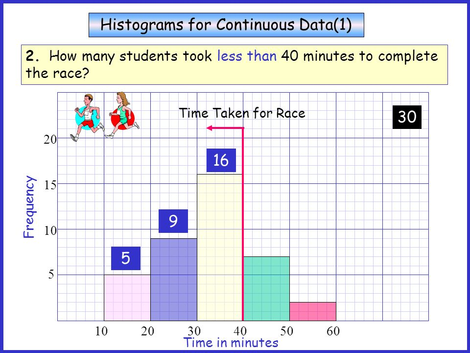 Histograms for Continuous Data(1)