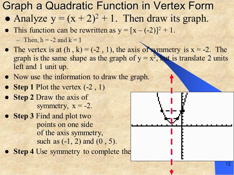 Graph a Quadratic Function in Vertex Form