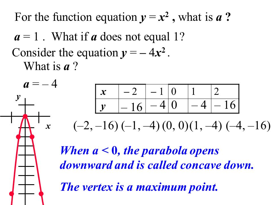 For the function equation y = x2 , what is a