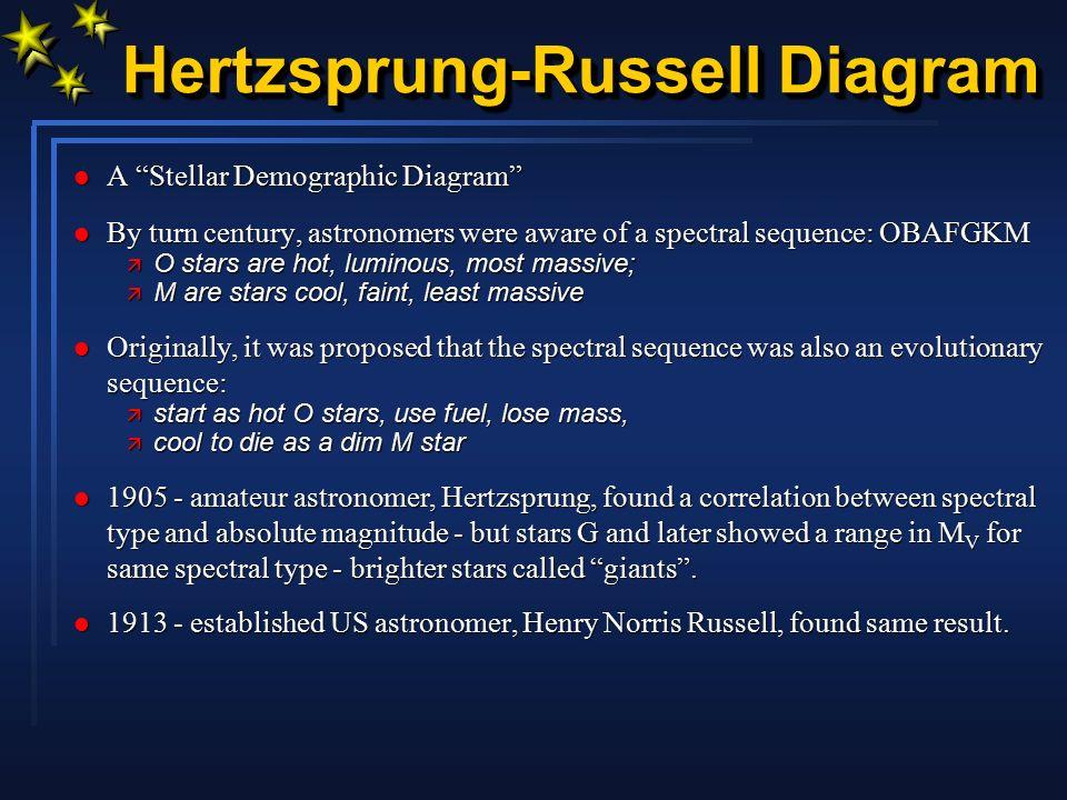 Hertzsprung Russell Diagram Ppt Download
