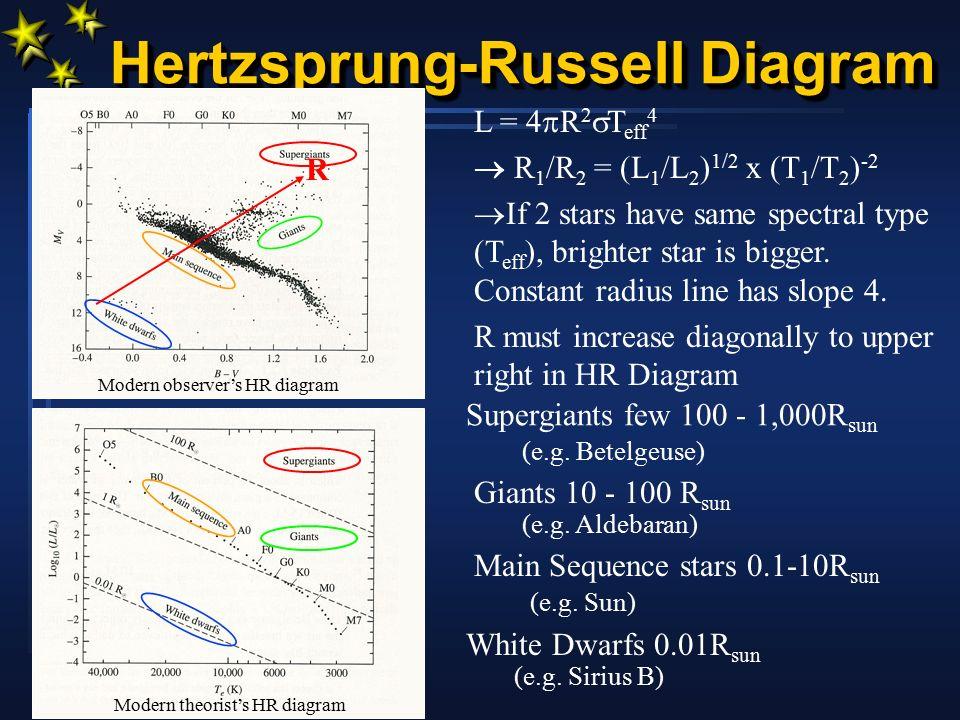 Hertzsprung russell diagram ppt download 6 hertzsprung russell diagram ccuart Image collections