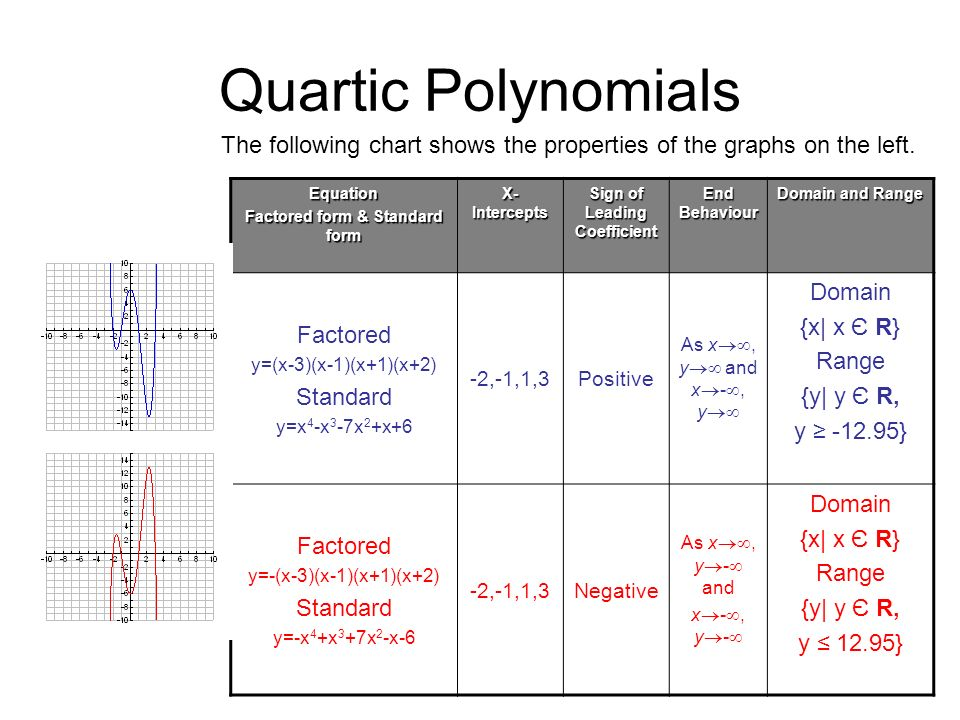 Polynomial Functions - ppt video online download