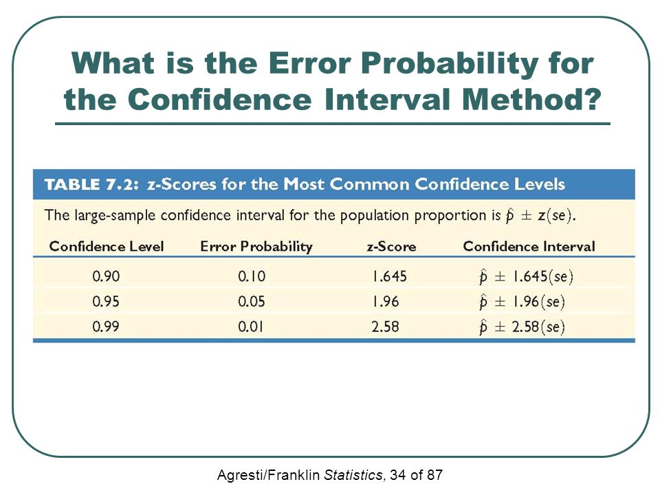 What is the Error Probability for the Confidence Interval Method