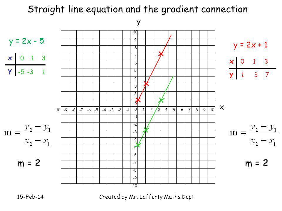 Created by Mr. Lafferty Maths Dept