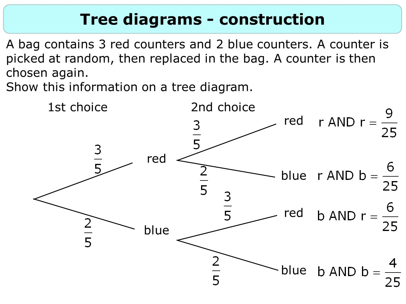 Probability 2 constructing tree diagrams ppt download tree diagrams construction ccuart Gallery