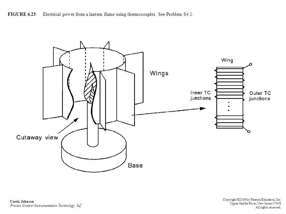 FIGURE Electrical power from a lantern flame using thermocouples