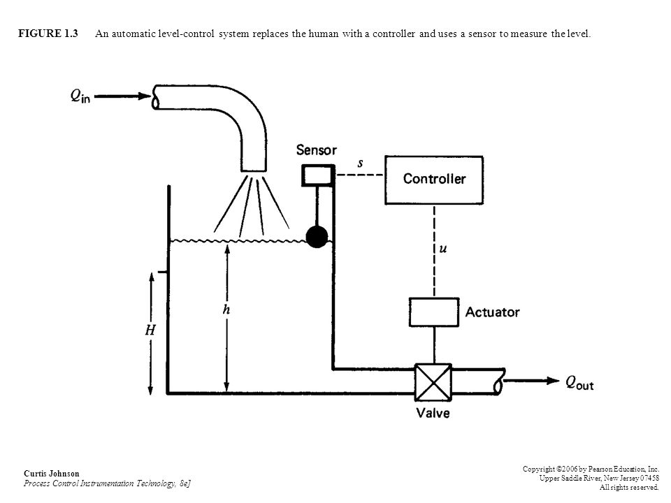 curtis johnson process control instrumentation technology