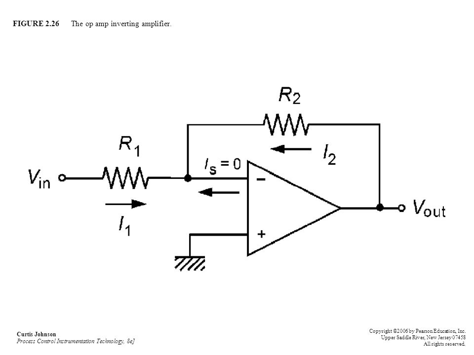 FIGURE 2.26 The op amp inverting amplifier.
