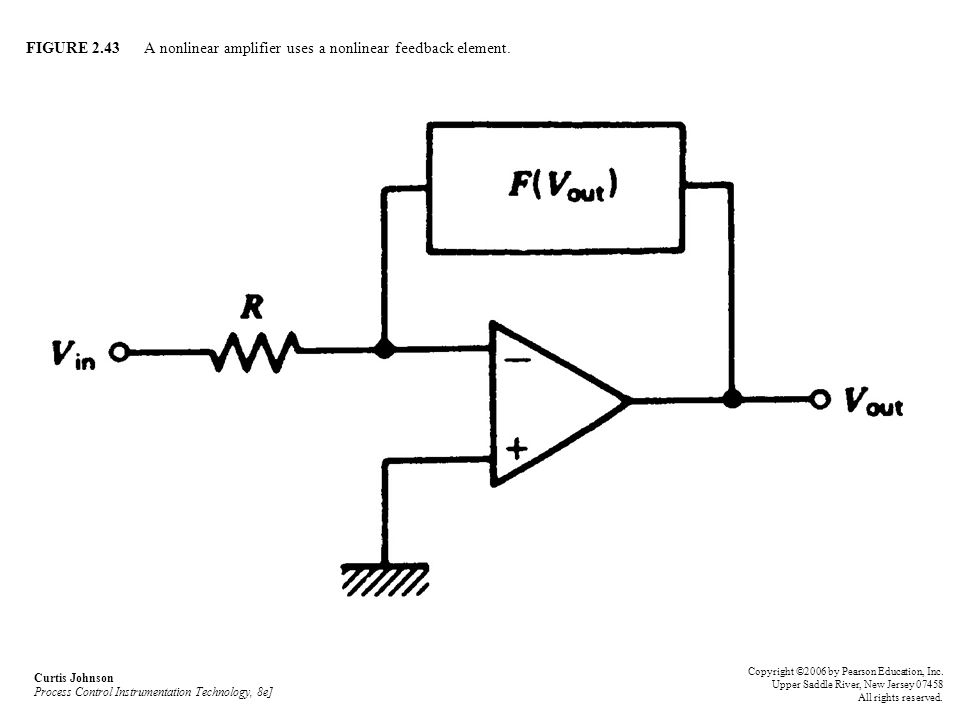 FIGURE 2.43 A nonlinear amplifier uses a nonlinear feedback element.