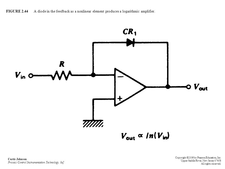 FIGURE 2.44 A diode in the feedback as a nonlinear element produces a logarithmic amplifier.