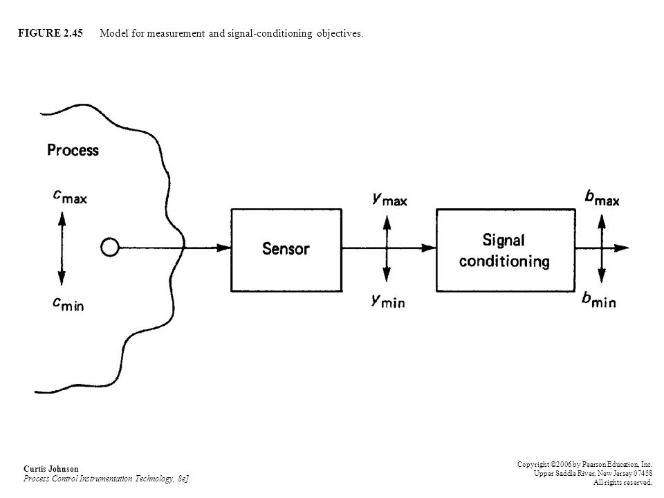 FIGURE 2.45 Model for measurement and signal-conditioning objectives.