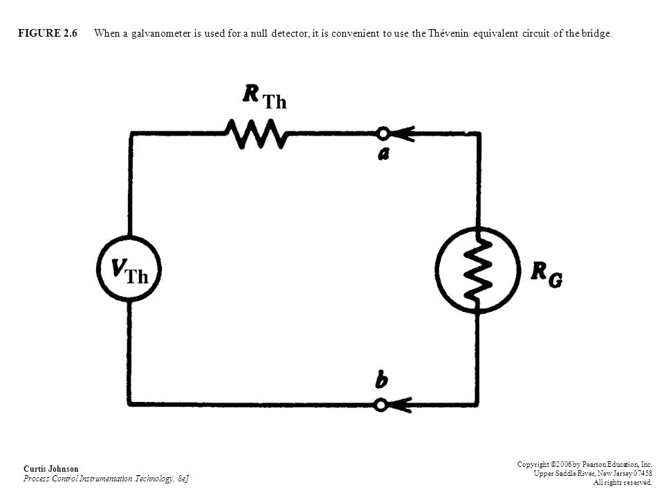 FIGURE 2.6 When a galvanometer is used for a null detector, it is convenient to use the Thévenin equivalent circuit of the bridge.