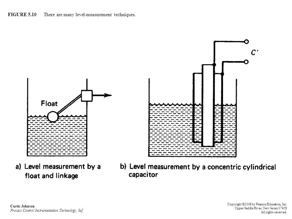 FIGURE 5.10 There are many level-measurement techniques.