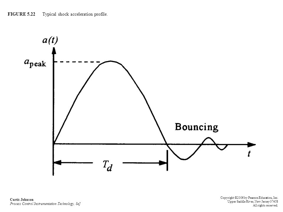 FIGURE 5.22 Typical shock acceleration profile.