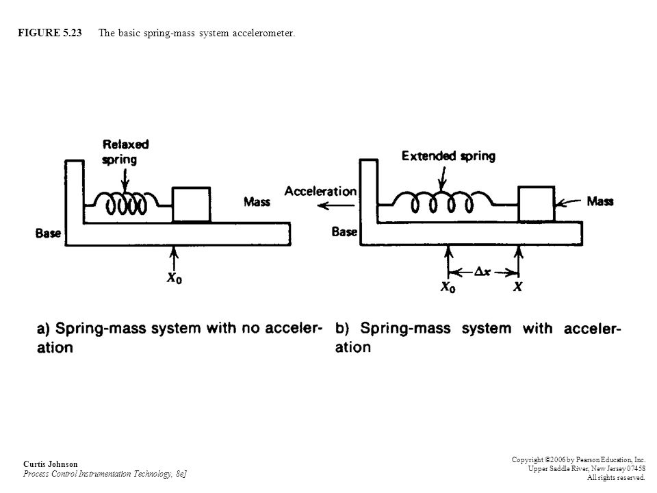 FIGURE 5.23 The basic spring-mass system accelerometer.