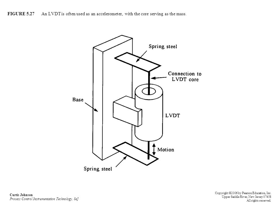 FIGURE 5.27 An LVDT is often used as an accelerometer, with the core serving as the mass.
