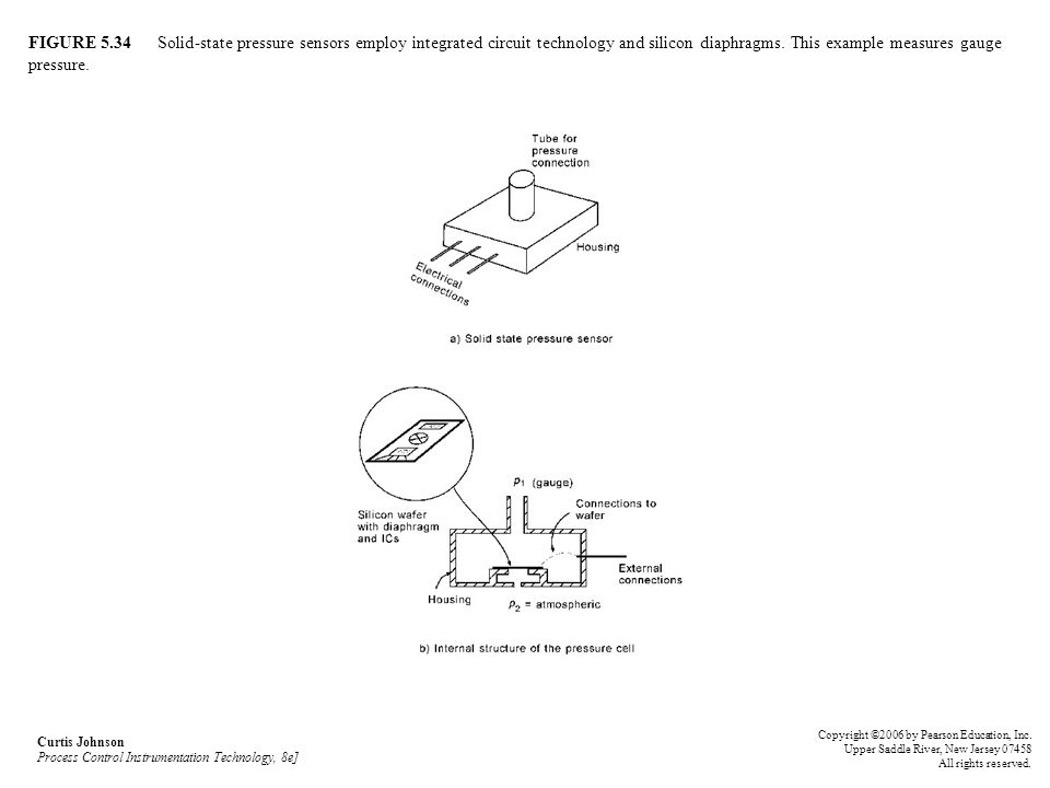 FIGURE 5.34 Solid-state pressure sensors employ integrated circuit technology and silicon diaphragms. This example measures gauge pressure.