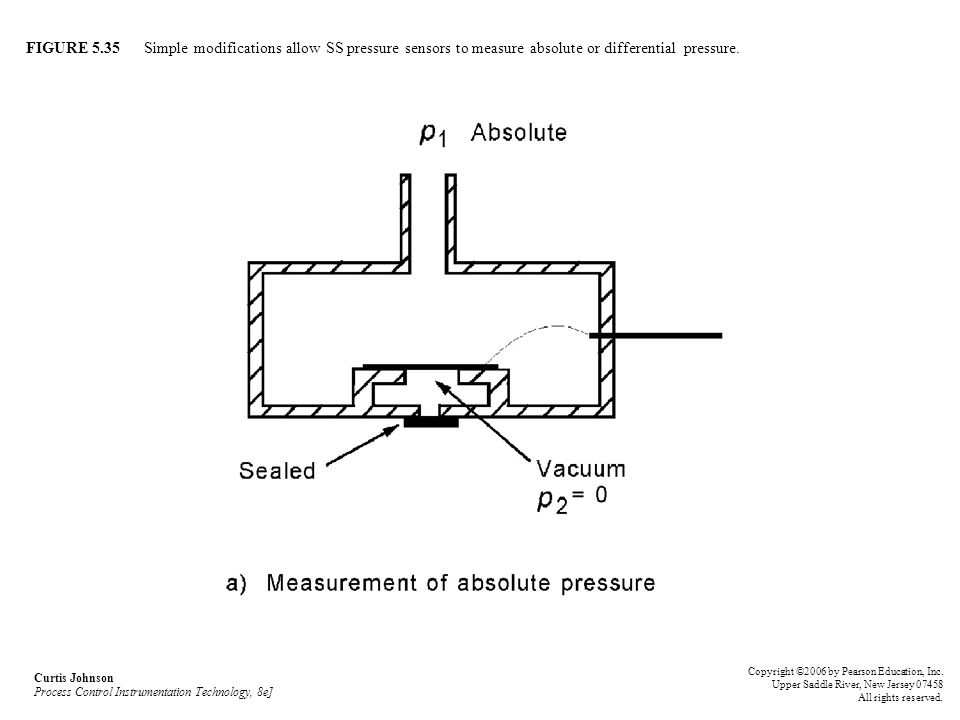 FIGURE 5.35 Simple modifications allow SS pressure sensors to measure absolute or differential pressure.