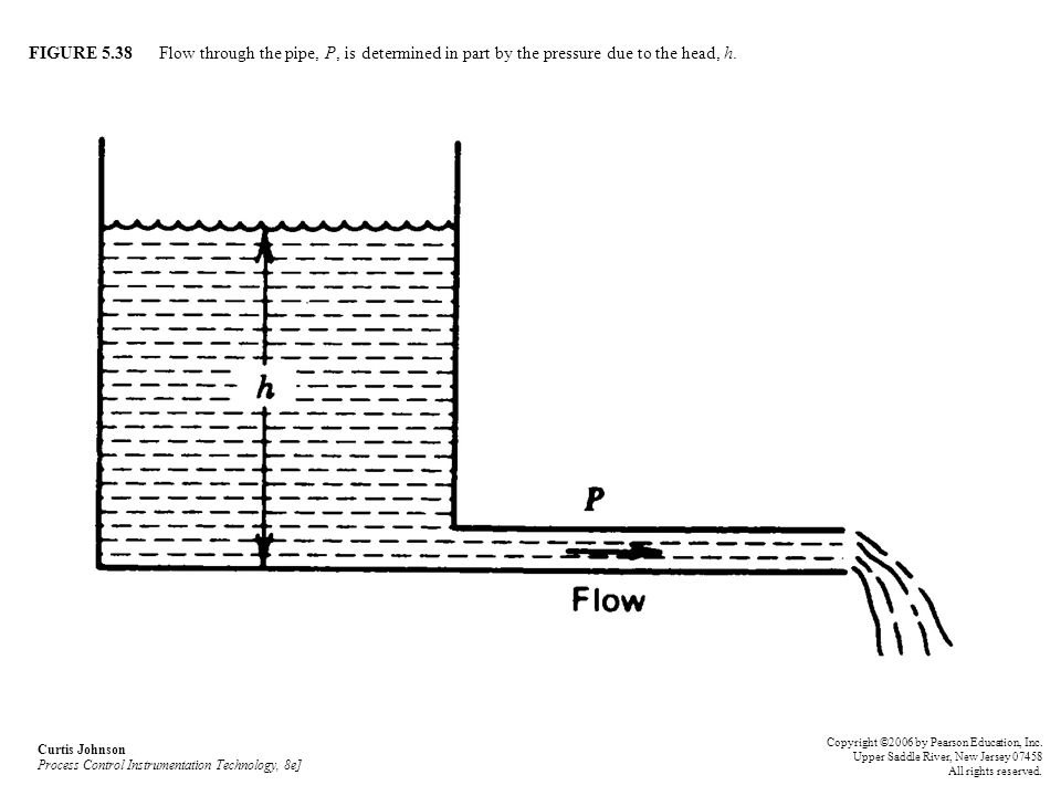 FIGURE 5.38 Flow through the pipe, P, is determined in part by the pressure due to the head, h.