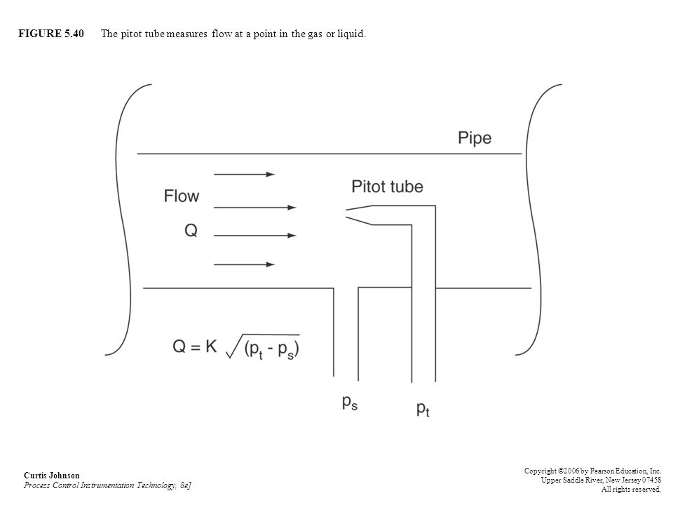 FIGURE 5.40 The pitot tube measures flow at a point in the gas or liquid.