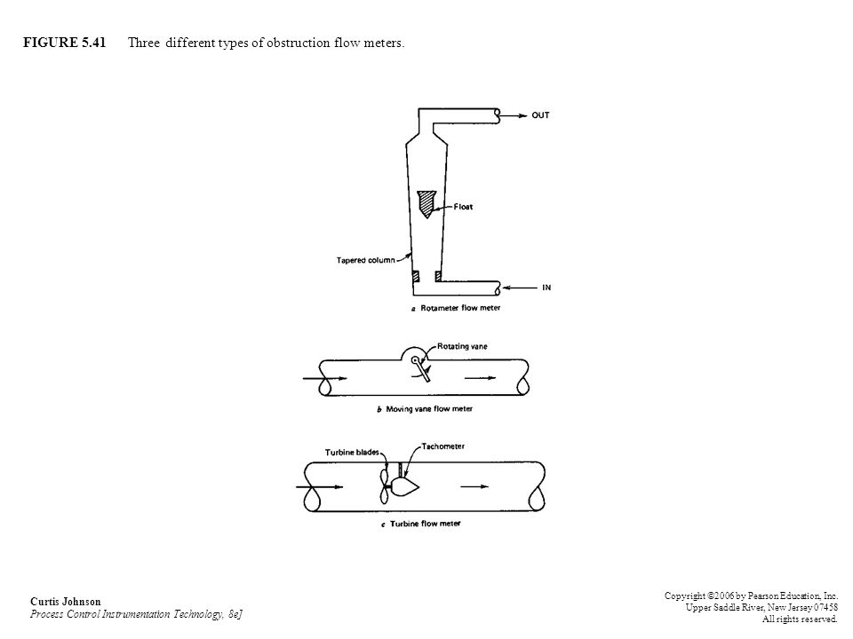 FIGURE 5.41 Three different types of obstruction flow meters.