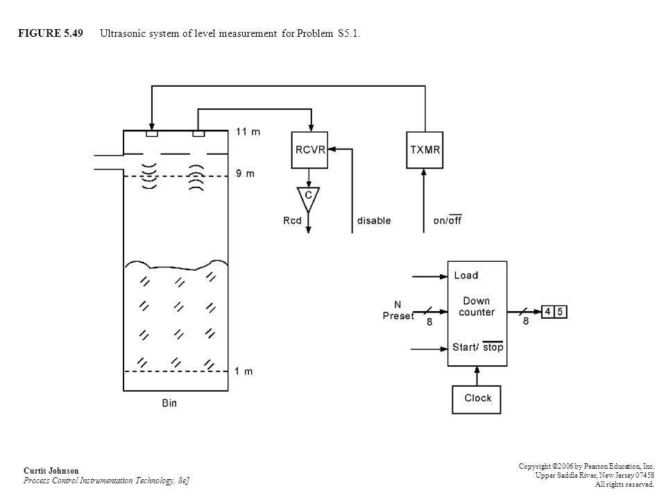 FIGURE 5.49 Ultrasonic system of level measurement for Problem S5.1.