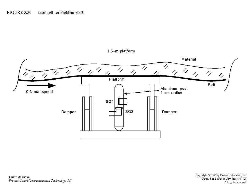 FIGURE 5.50 Load cell for Problem S5.3.