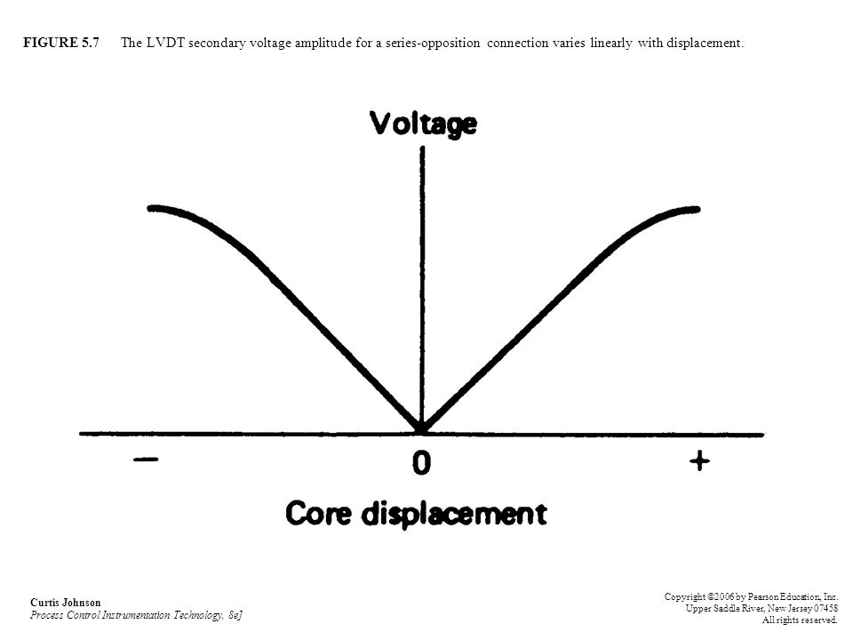 FIGURE 5.7 The LVDT secondary voltage amplitude for a series-opposition connection varies linearly with displacement.