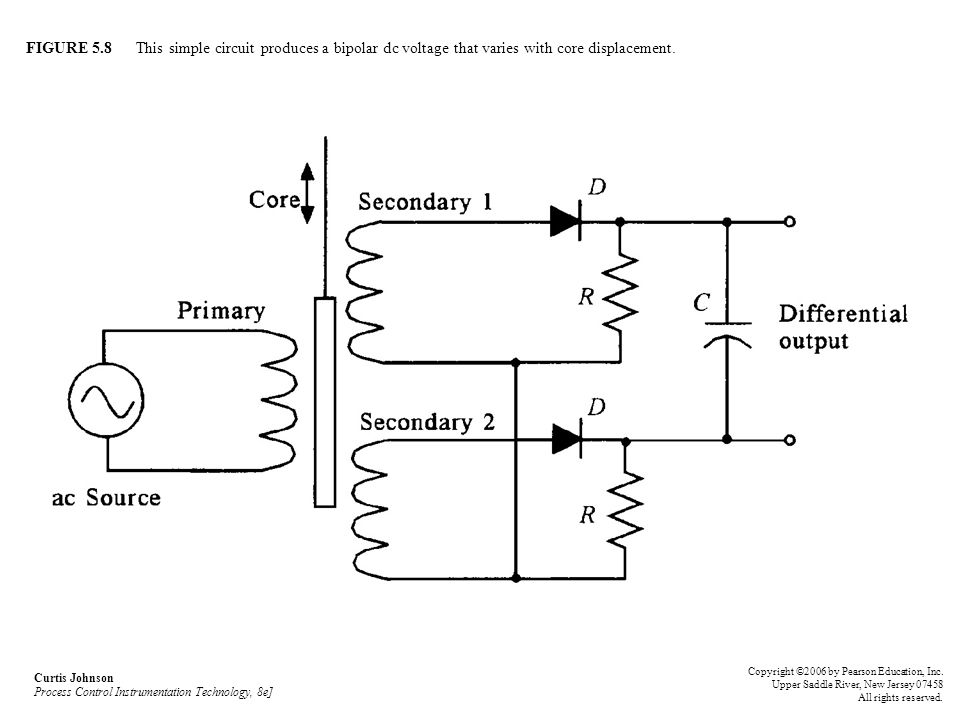FIGURE 5.8 This simple circuit produces a bipolar dc voltage that varies with core displacement.