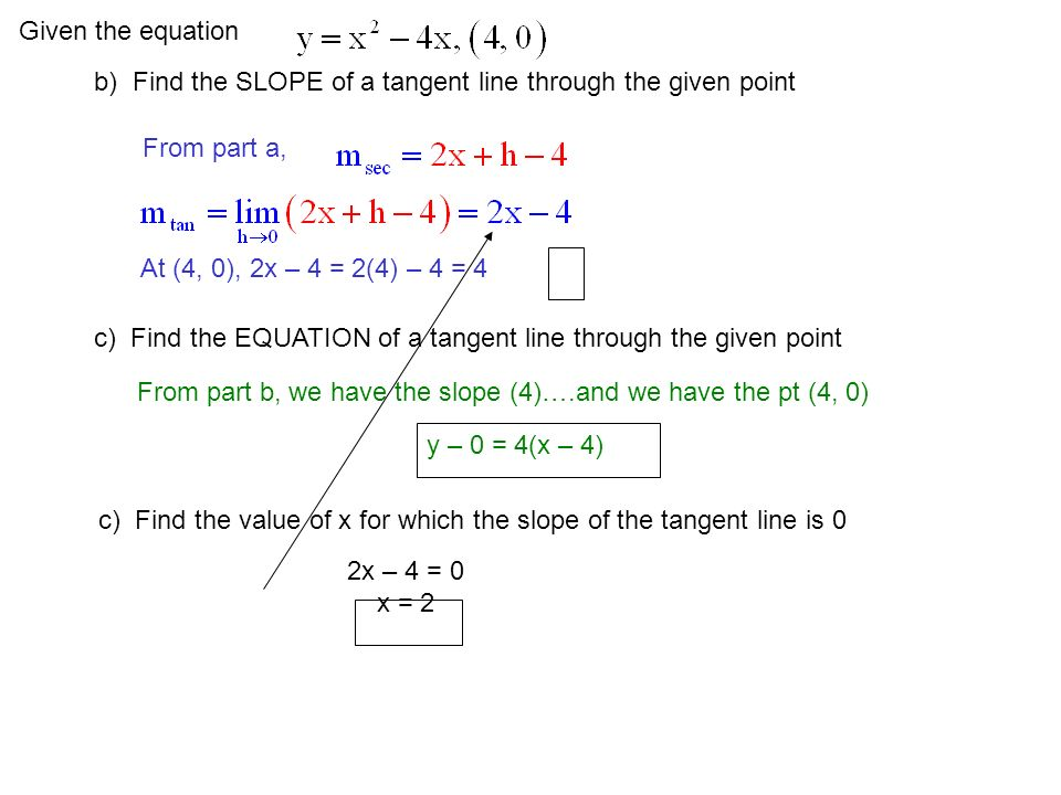Given the equation b) Find the SLOPE of a tangent line through the given point. From part a, At (4, 0), 2x – 4 = 2(4) – 4 = 4.