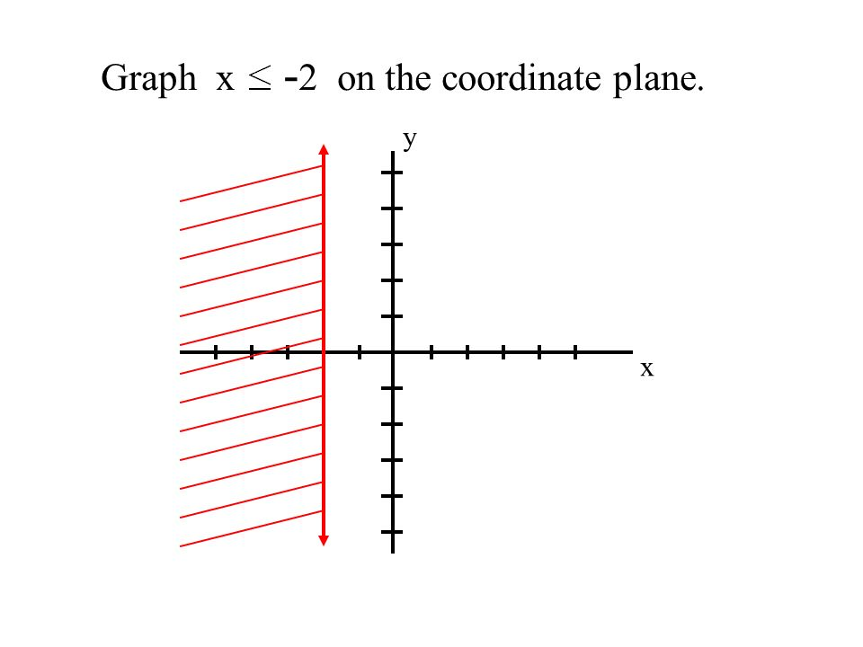 Graph x -2 on the coordinate plane.