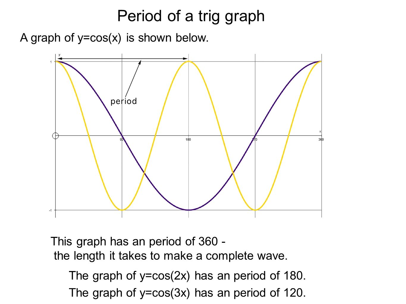 Period of a trig graph A graph of y=cos(x) is shown below.