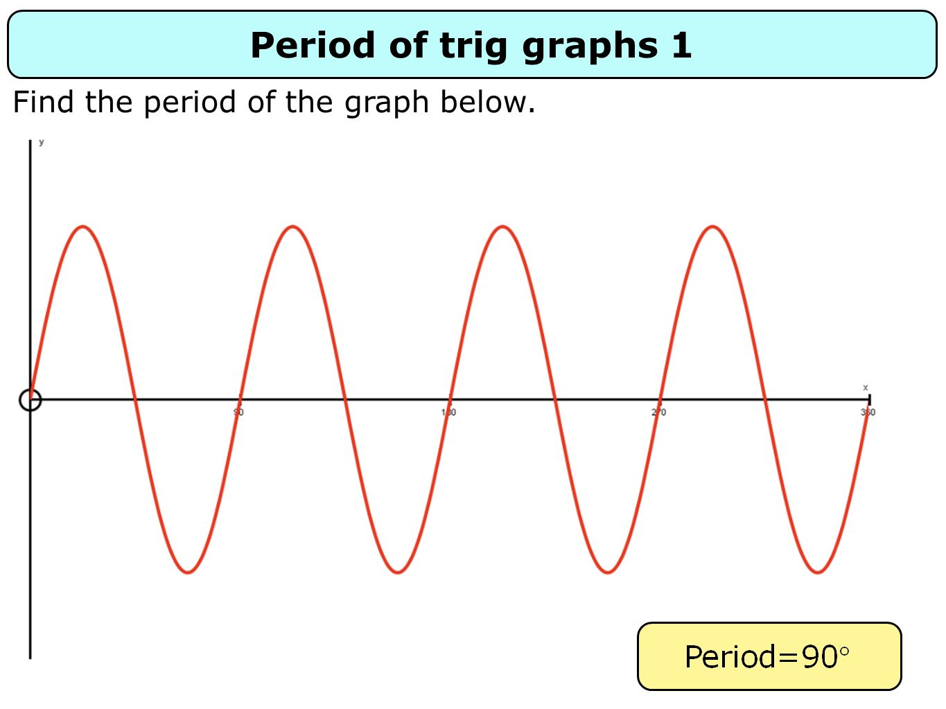 Period of trig graphs 1 Find the period of the graph below.