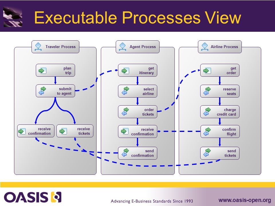 Web Services Business Process Execution Language (WS-BPEL) - ppt ...