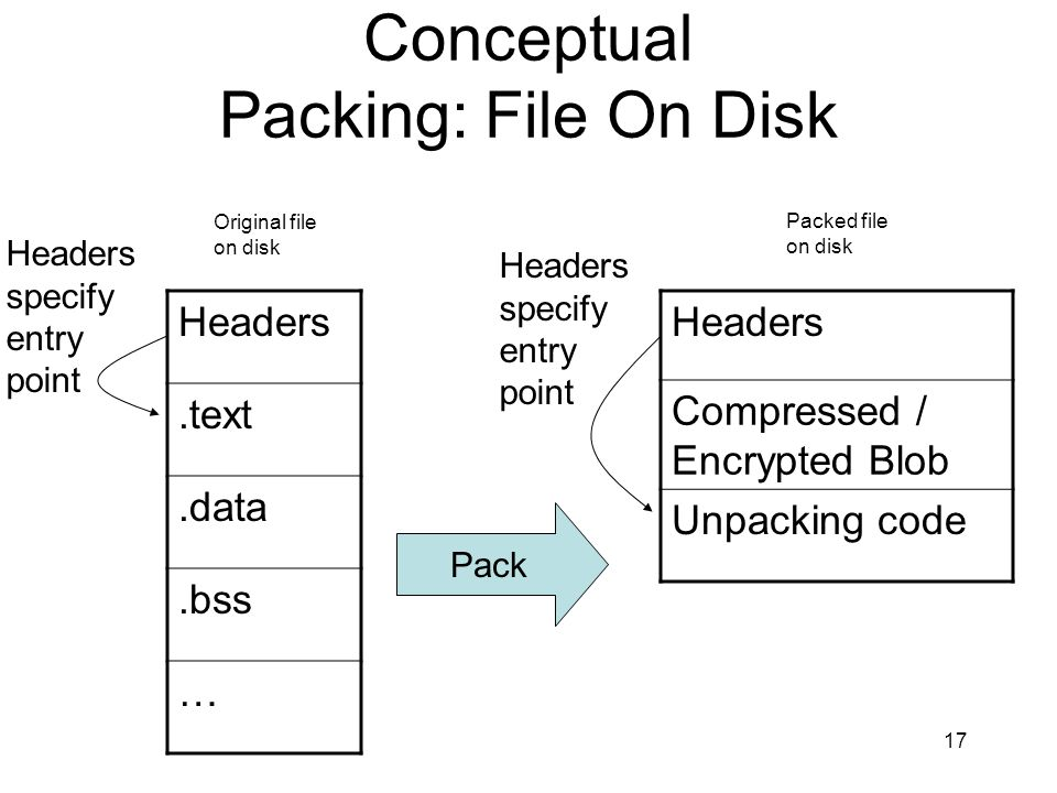 Conceptual Packing: File On Disk