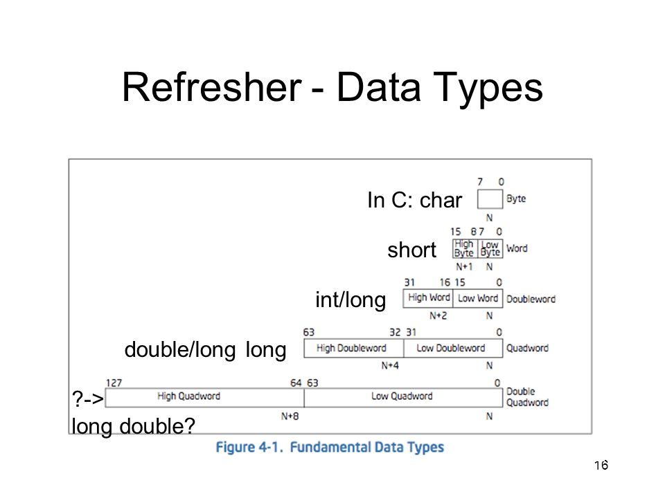 Refresher - Data Types In C: char short int/long double/long long