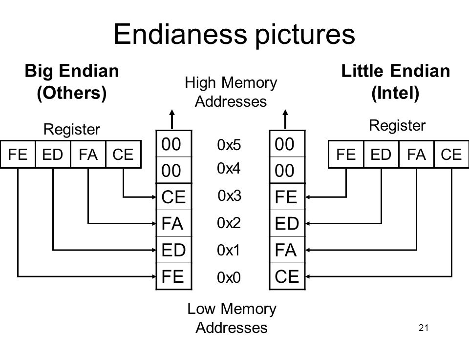 Endianess pictures Big Endian (Others) Little Endian (Intel) 00 00 CE