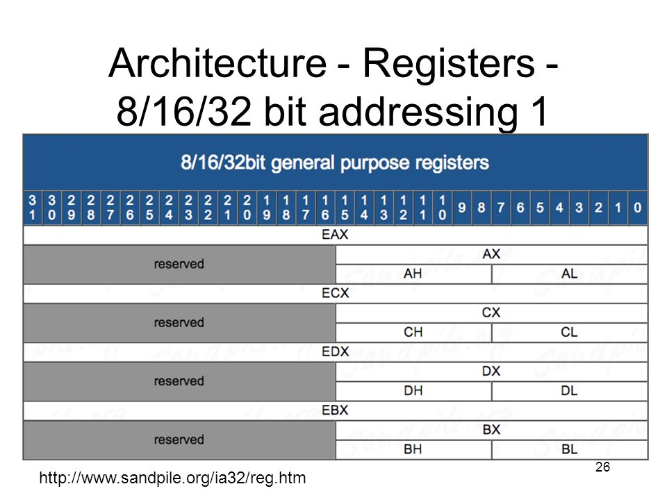 Architecture - Registers - 8/16/32 bit addressing 1