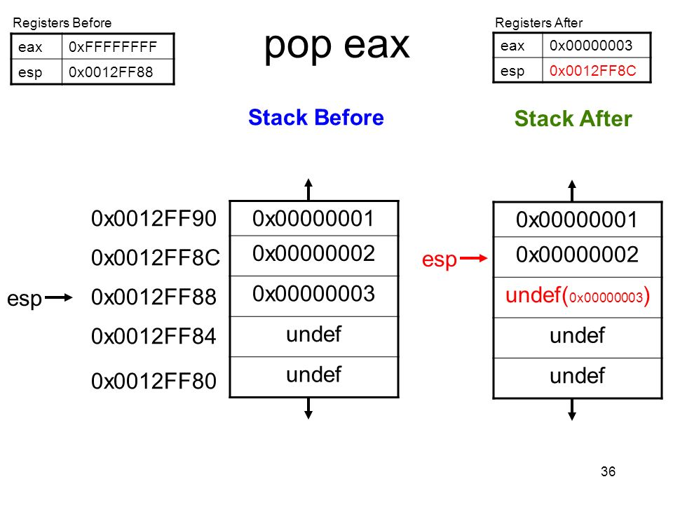 pop eax 0x00000001 0x00000001 Stack Before Stack After 0x00000002