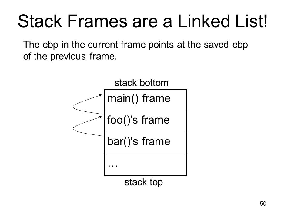 Stack Frames are a Linked List!