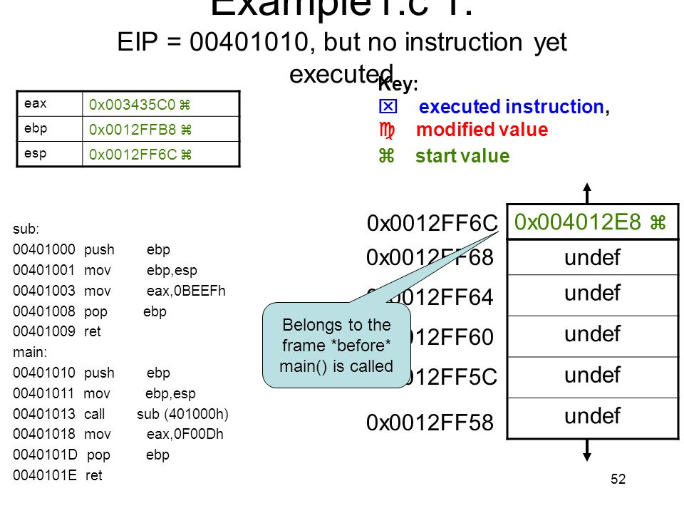 Example1.c 1: EIP = 00401010, but no instruction yet executed