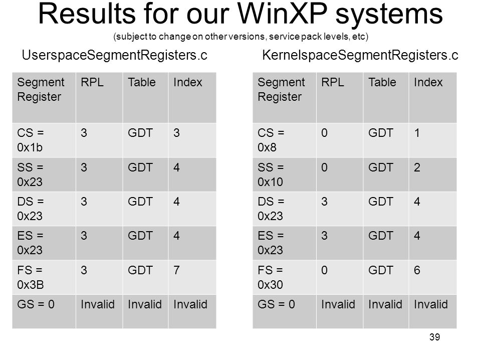 Results for our WinXP systems (subject to change on other versions, service pack levels, etc)