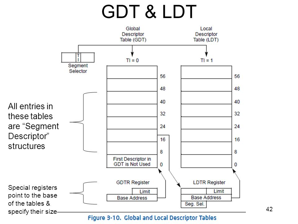 GDT & LDT All entries in these tables are Segment Descriptor structures.