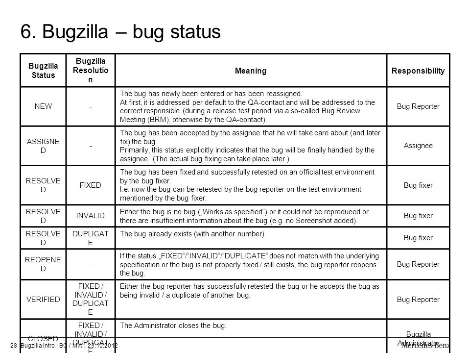 6. Bugzilla – bug status Bugzilla Status Bugzilla Resolution Meaning