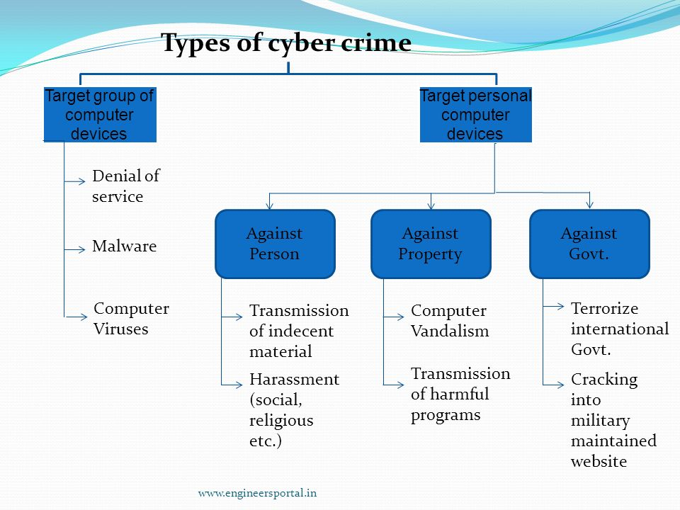 a description of the different internet crimes in history Cybercrime, or computer-oriented crime, is crime that involves a computer the computer may have been used in the commission of a crime, or it may be the target.