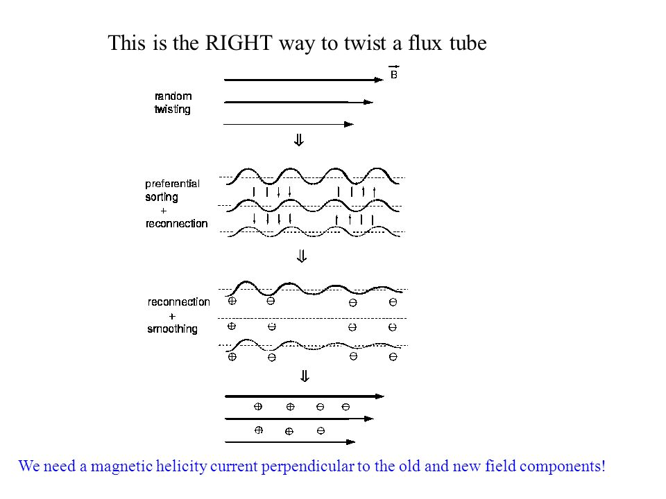This is the RIGHT way to twist a flux tube