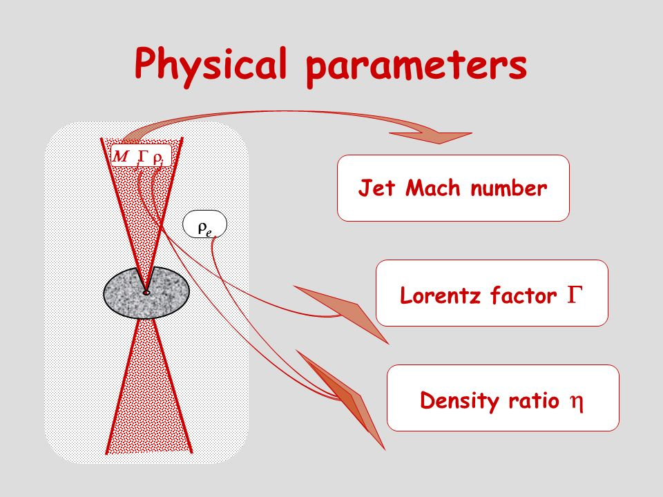 Physical parameters Jet Mach number Lorentz factor G Density ratio h