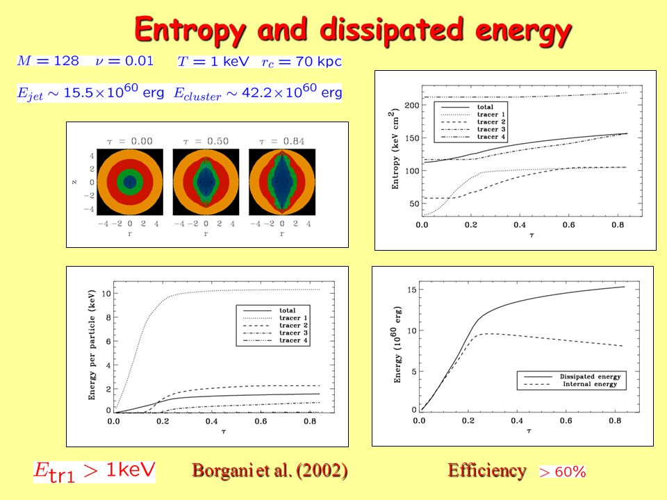 Entropy and dissipated energy