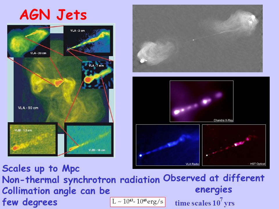 AGN Jets Scales up to Mpc Non-thermal synchrotron radiation