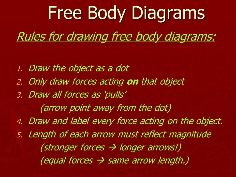 Rules For Free Body Diagrams Modern Design Of Wiring Diagram